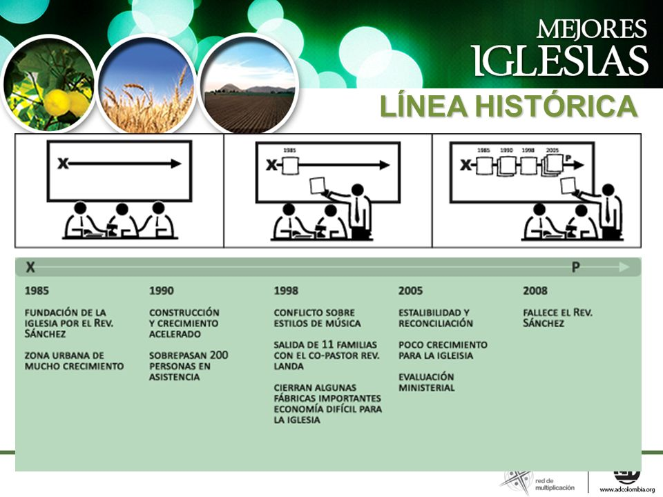 LÍNEA HISTÓRICA LÍNEA HISTÓRICA