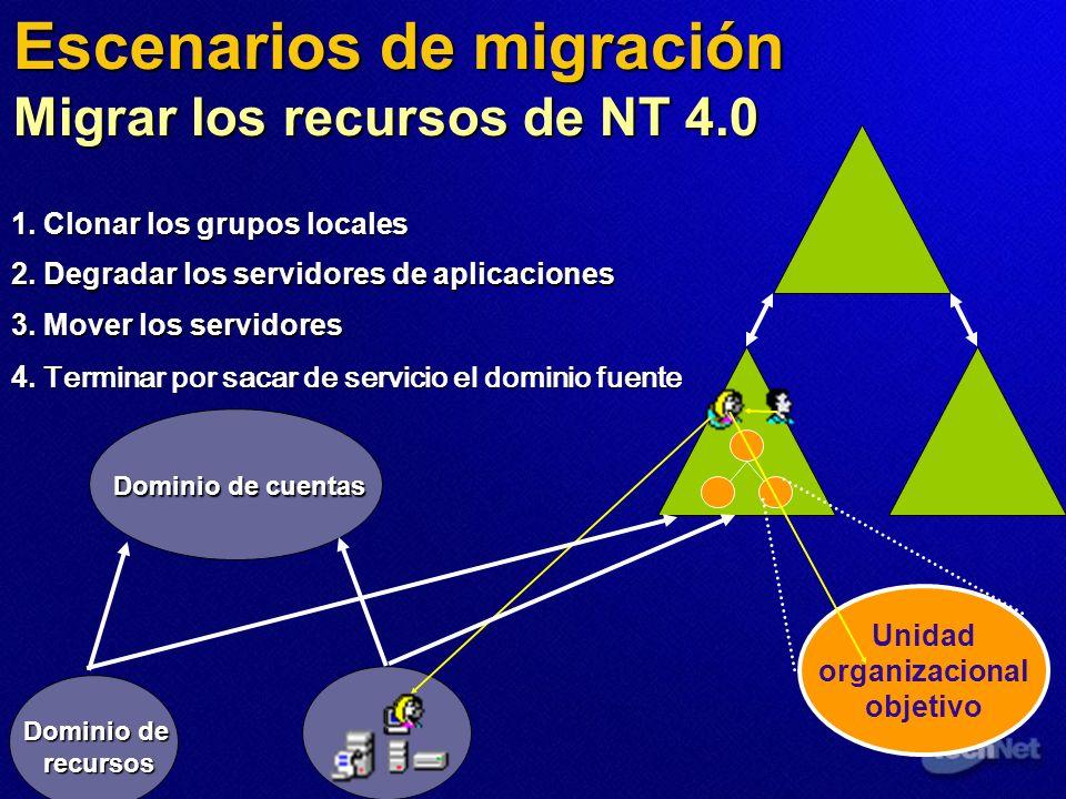 Unidad organizacional objetivo 4. Terminar por sacar de servicio el dominio fuente 3. Mover los servidores 1. Clonar los grupos locales 2. Degradar lo