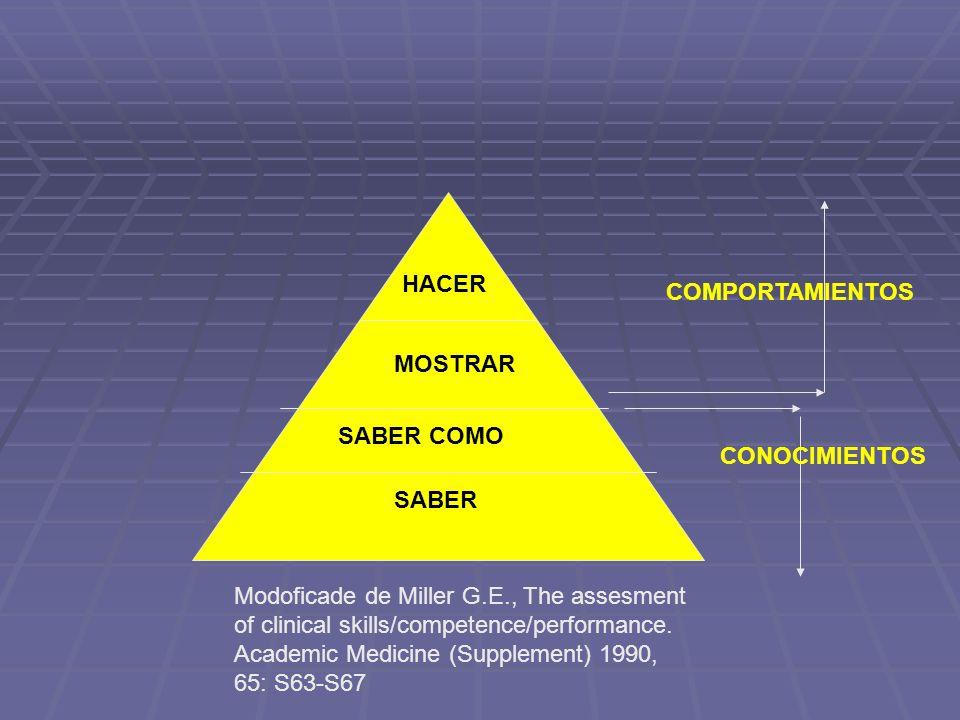 SABER SABER COMO MOSTRAR HACER CONOCIMIENTOS COMPORTAMIENTOS Modoficade de Miller G.E., The assesment of clinical skills/competence/performance. Acade