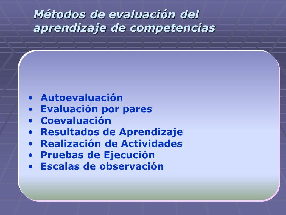 Métodos de evaluación del aprendizaje de competencias Autoevaluación Evaluación por pares Coevaluación Resultados de Aprendizaje Realización de Activi