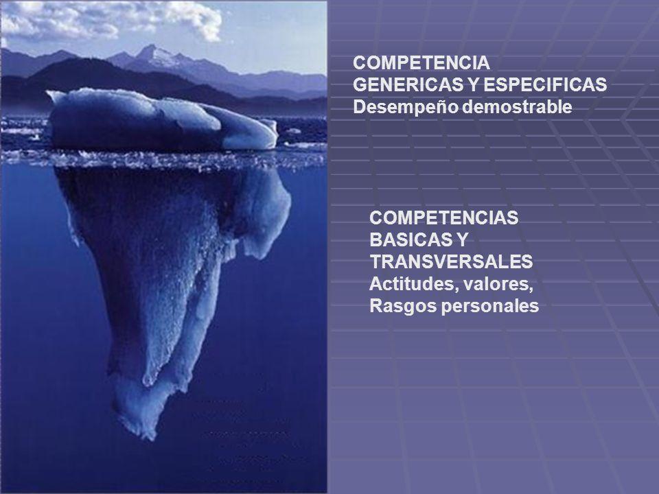 COMPETENCIA GENERICAS Y ESPECIFICAS Desempeño demostrable COMPETENCIAS BASICAS Y TRANSVERSALES Actitudes, valores, Rasgos personales
