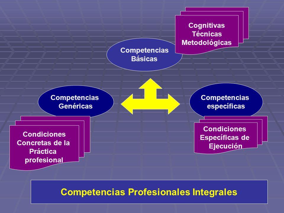 Competencias Básicas Competencias específicas Competencias Genéricas Cognitivas Técnicas Metodológicas Condiciones Concretas de la Práctica profesiona