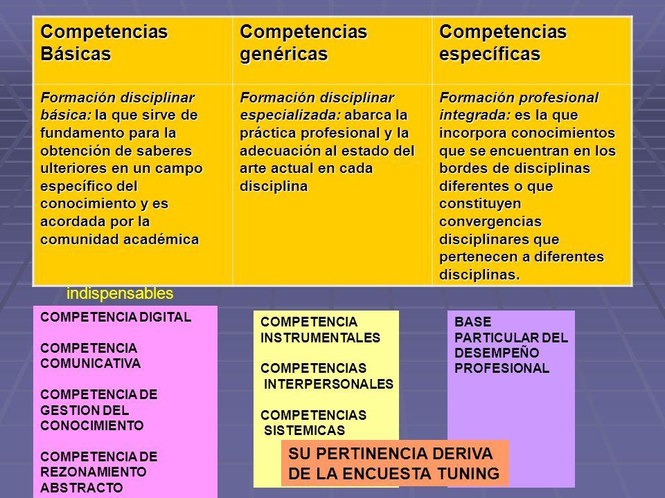 Competencias Básicas Competencias genéricas Competencias específicas Formación disciplinar básica: la que sirve de fundamento para la obtención de sab