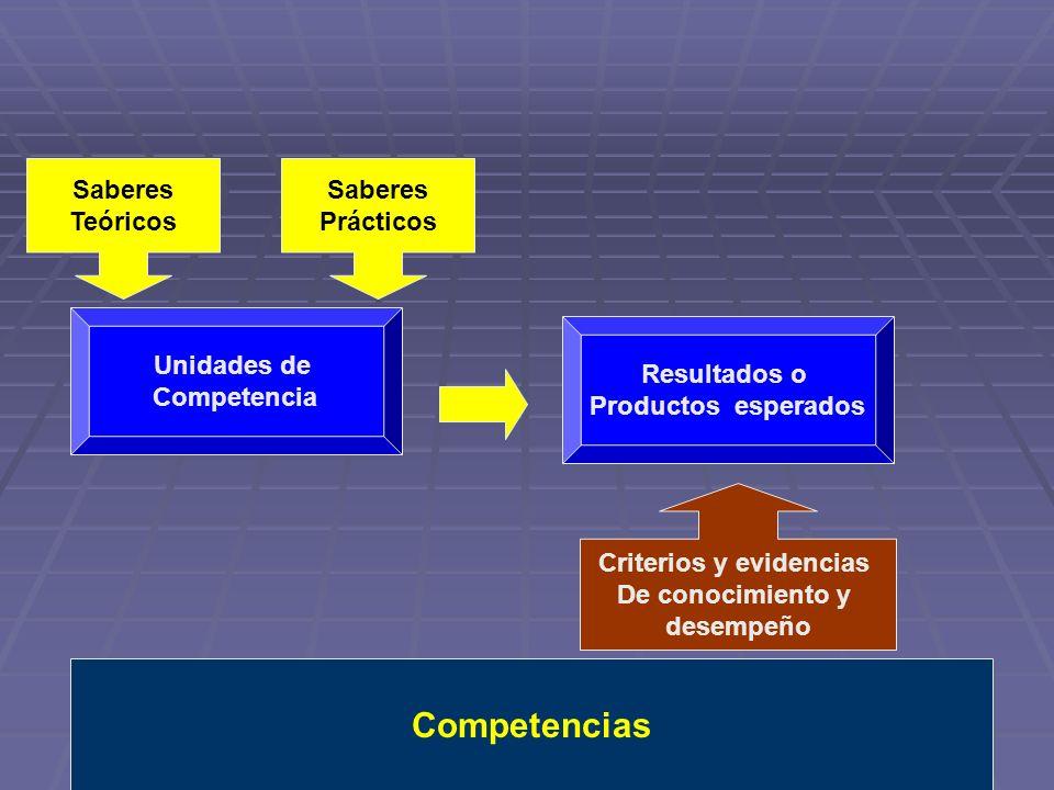 Unidades de Competencia Saberes Teóricos Saberes Prácticos Resultados o Productos esperados Criterios y evidencias De conocimiento y desempeño Compete