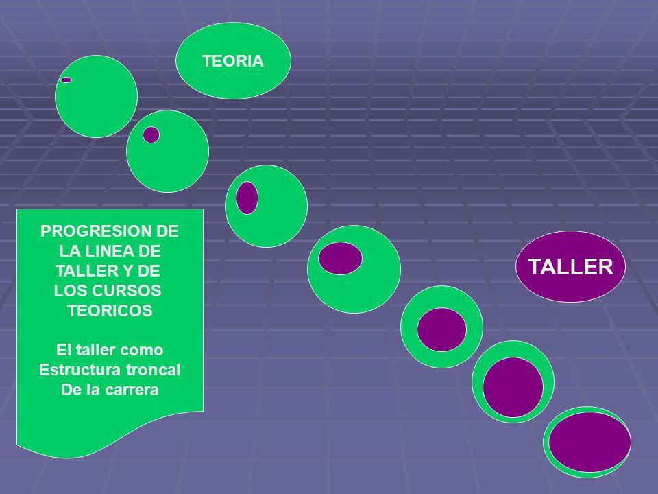 TALLER TEORIA PROGRESION DE LA LINEA DE TALLER Y DE LOS CURSOS TEORICOS El taller como Estructura troncal De la carrera