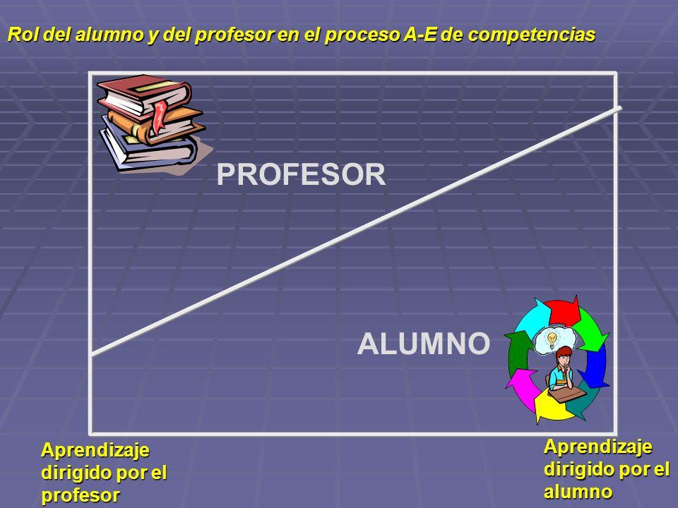 Rol del alumno y del profesor en el proceso A-E de competencias PROFESOR ALUMNO Aprendizaje dirigido por el profesor Aprendizaje dirigido por el alumn