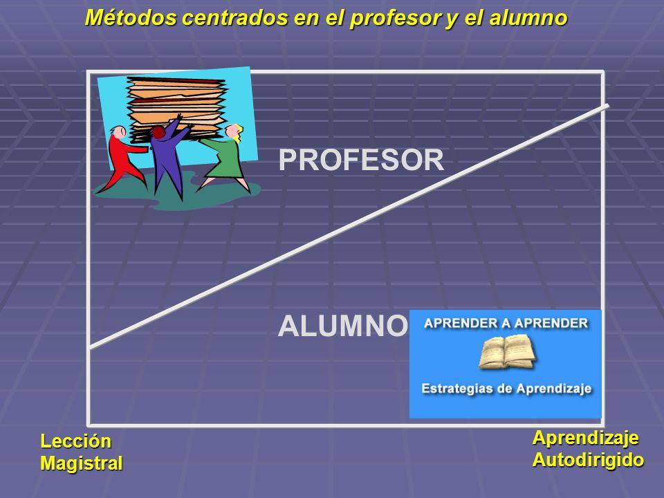 Métodos centrados en el profesor y el alumno PROFESOR ALUMNO Lección Magistral Aprendizaje Autodirigido