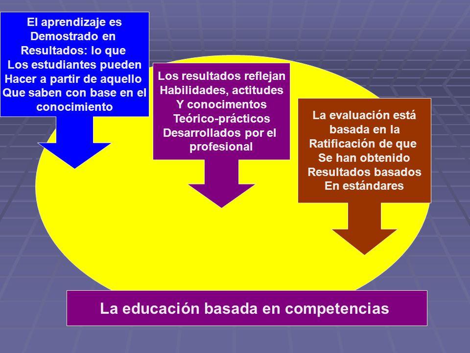 El aprendizaje es Demostrado en Resultados: lo que Los estudiantes pueden Hacer a partir de aquello Que saben con base en el conocimiento Los resultad