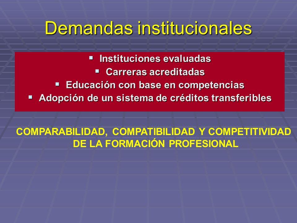 Demandas institucionales Instituciones evaluadas Instituciones evaluadas Carreras acreditadas Carreras acreditadas Educación con base en competencias