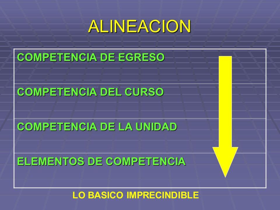 LAS COMPETENCIAS PROFESIONALES COMPETENCIAS ESPECIFICAS COMPETENCIAS GENERICAS COMPETENCIAS TRANSVERSALES/ CENTRALES VALORES Respeto ….