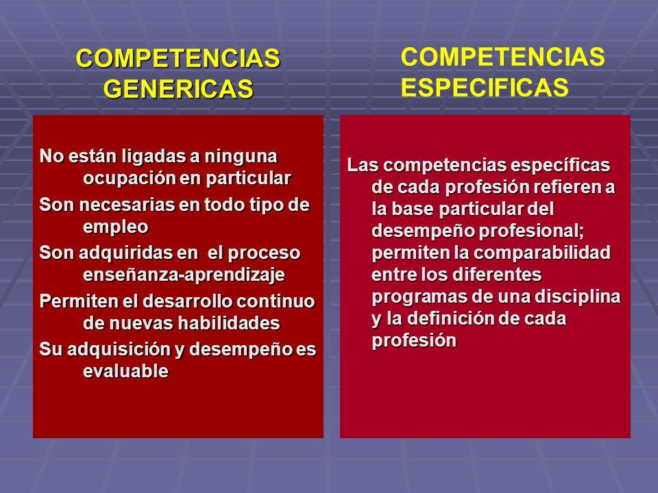 Una competencia, por sí misma, no puede observarse, por lo tanto, debe ser inferida a través del desempeño EVIDENCIAS DE DESEMPEÑO EVIDENCIAS DE DESEMPEÑO EVIDENCIAS DE CONOCIMIENTO EVIDENCIAS DE CONOCIMIENTO