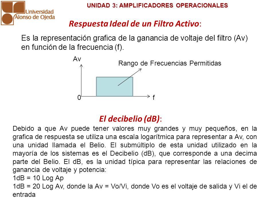 UNIDAD 3: AMPLIFICADORES OPERACIONALES UNIDAD 3: AMPLIFICADORES OPERACIONALES Es la representación grafica de la ganancia de voltaje del filtro (Av) e
