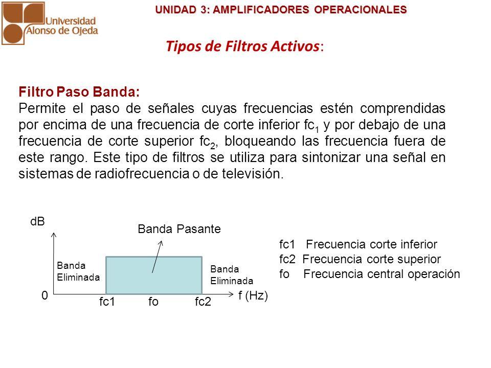 UNIDAD 3: AMPLIFICADORES OPERACIONALES UNIDAD 3: AMPLIFICADORES OPERACIONALES dB f (Hz) Banda Pasante 0 fo Banda Eliminada Banda Eliminada fc1fc2 fc1