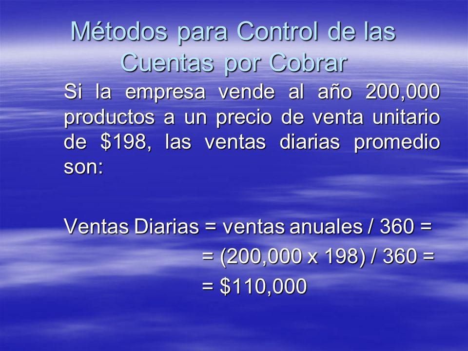 Si la empresa vende al año 200,000 productos a un precio de venta unitario de $198, las ventas diarias promedio son: Ventas Diarias = ventas anuales /