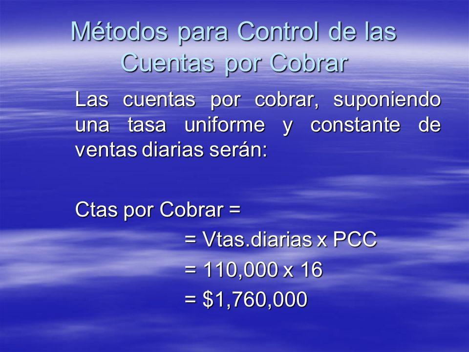 Las cuentas por cobrar, suponiendo una tasa uniforme y constante de ventas diarias serán: Ctas por Cobrar = = Vtas.diarias x PCC = 110,000 x 16 = $1,7