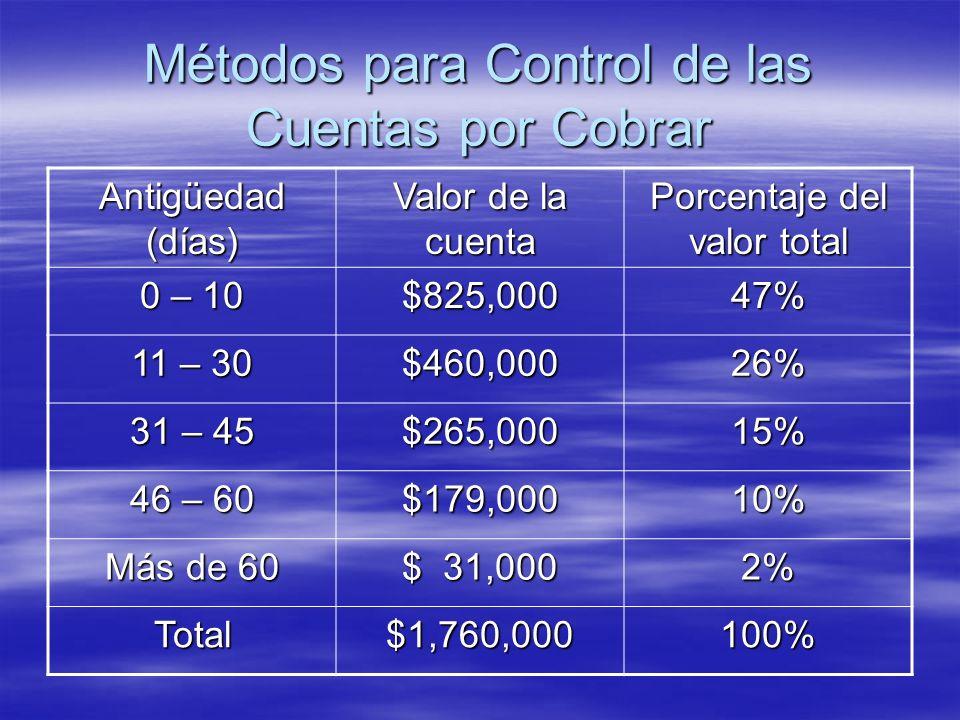 Antigüedad (días) Valor de la cuenta Porcentaje del valor total 0 – 10 $825,00047% 11 – 30 $460,00026% 31 – 45 $265,00015% 46 – 60 $179,00010% Más de
