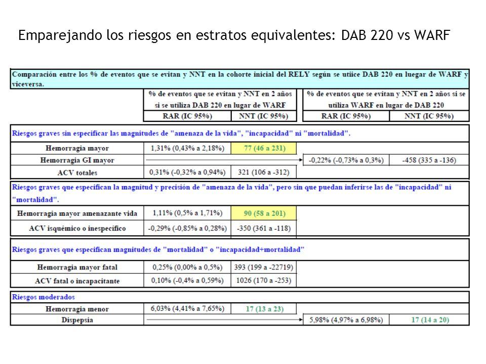 Emparejando los riesgos en estratos equivalentes: DAB 220 vs WARF