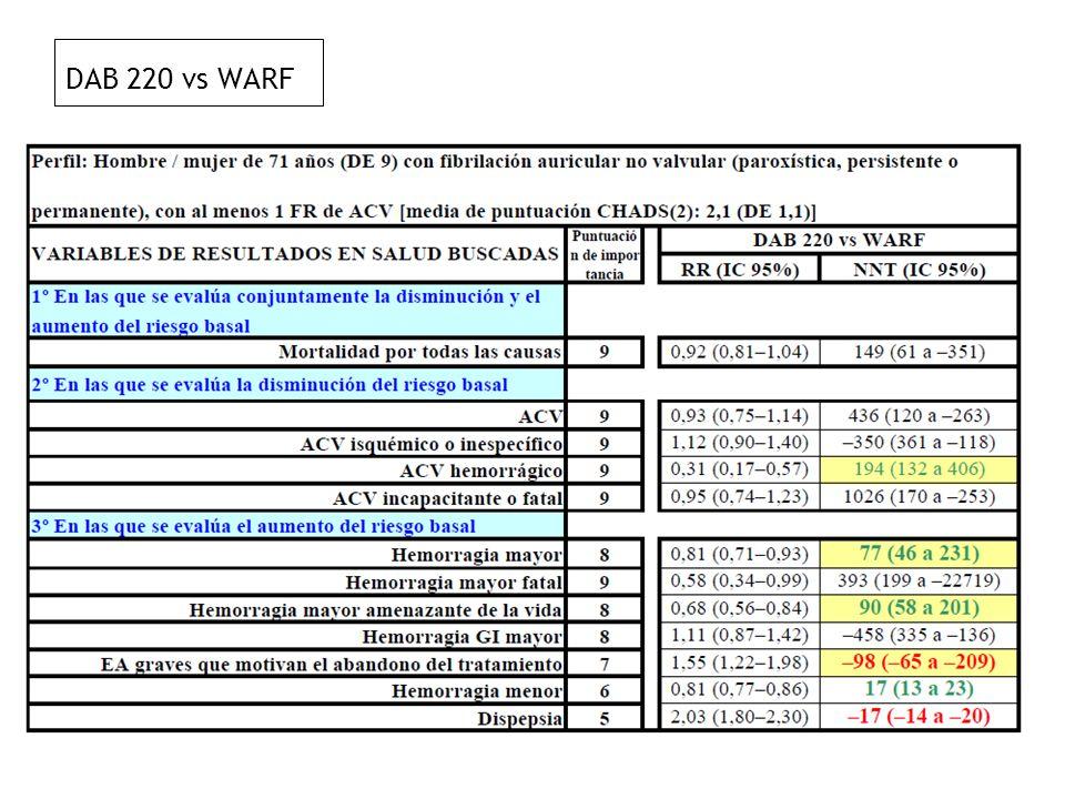 DAB 220 vs WARF