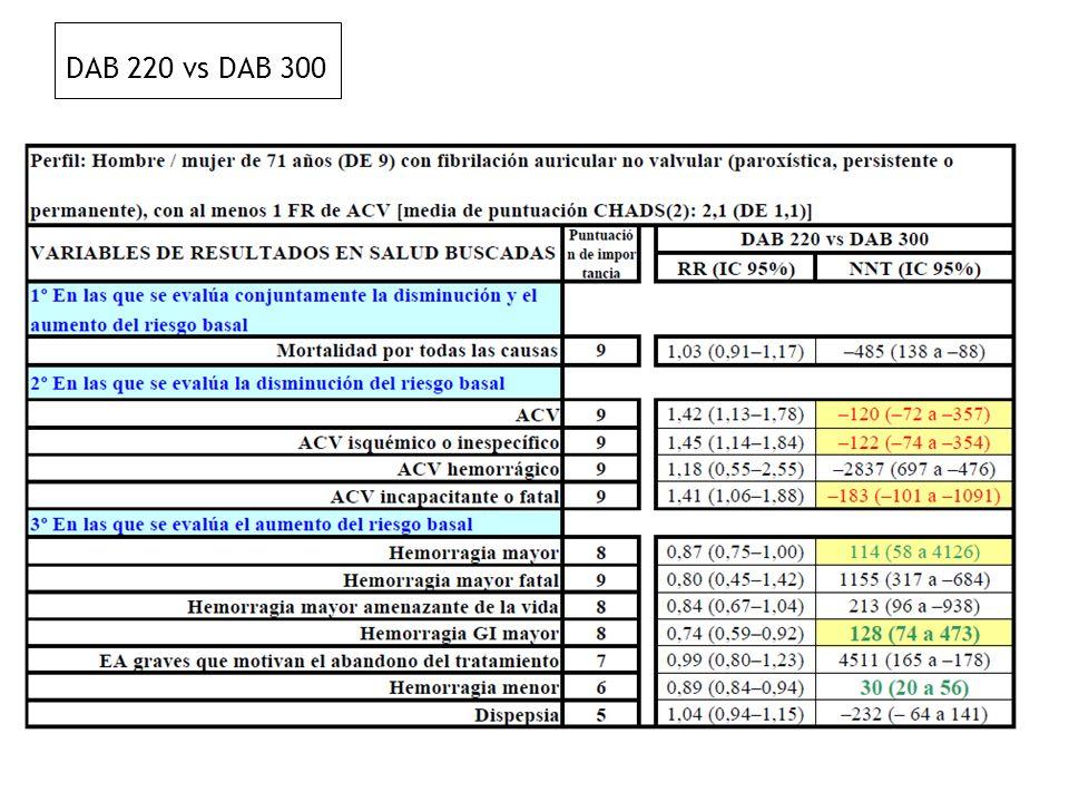 DAB 220 vs DAB 300