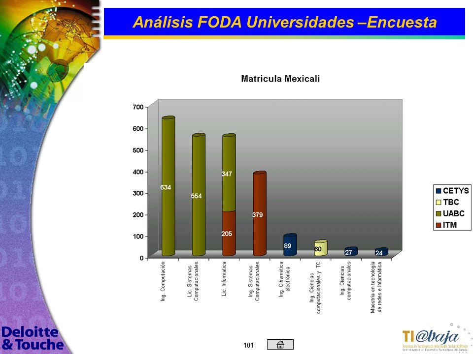 100 Análisis FODA Universidades –Encuesta