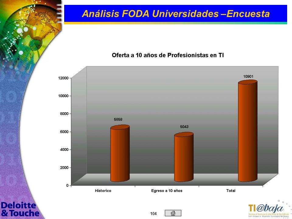 103 Análisis FODA Universidades –Encuesta