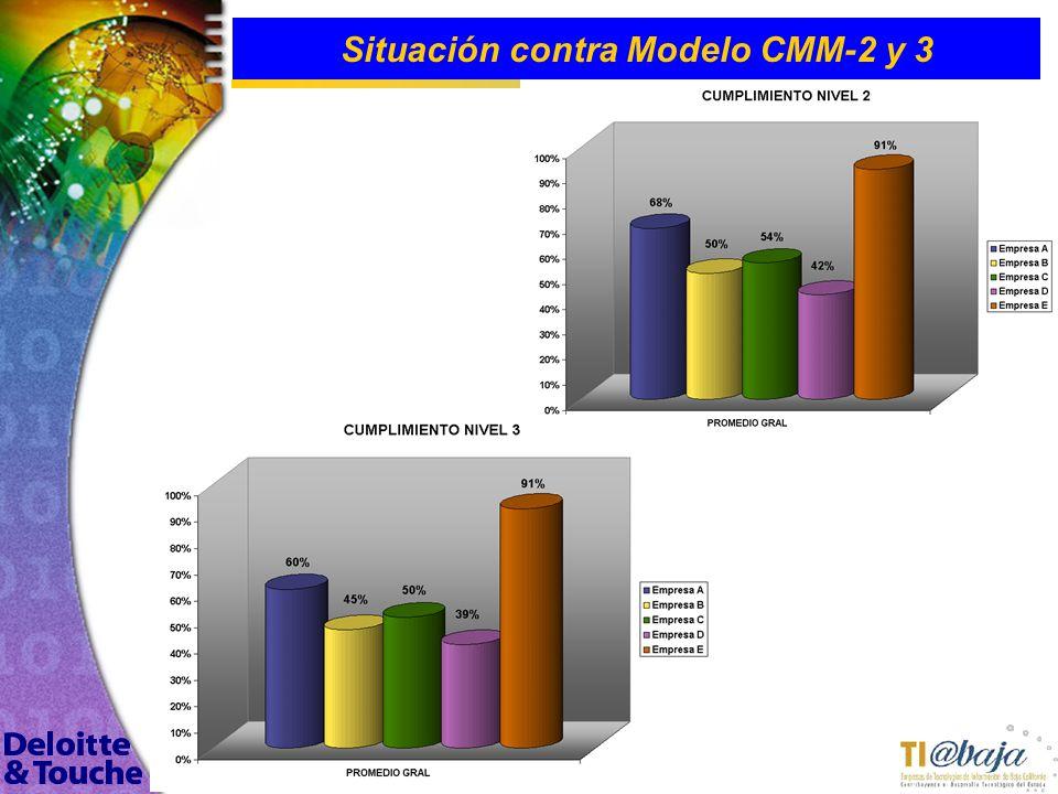 113 Situación contra Modelo CMM-2 y 3 Se evaluaron las 5 empresas seleccionadas de 11 entrevistadas, aplicando un checklist de 173 puntos para evaluar
