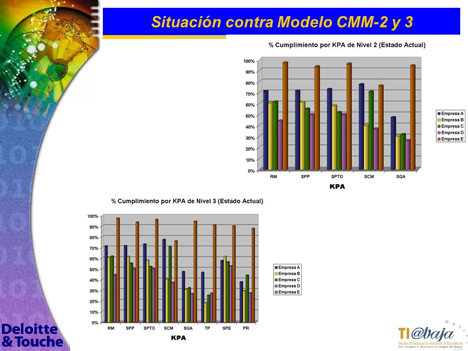 115 Situación contra Modelo CMM-2 y 3
