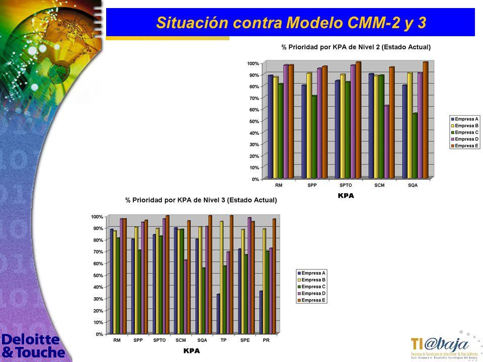 116 Situación contra Modelo CMM-2 y 3