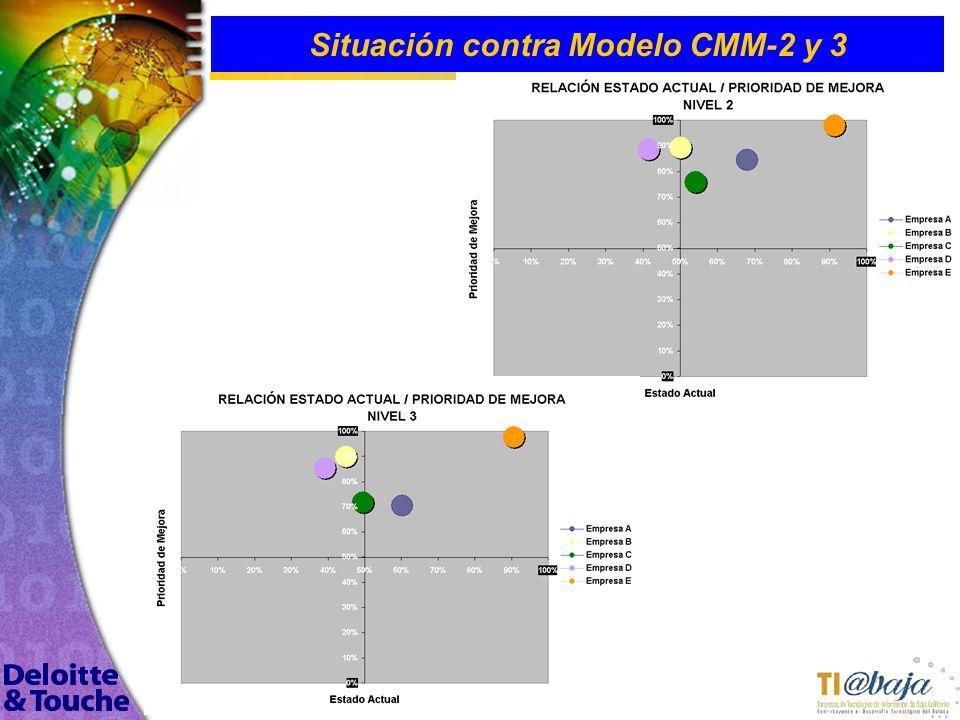 117 Situación contra Modelo CMM-2 y 3