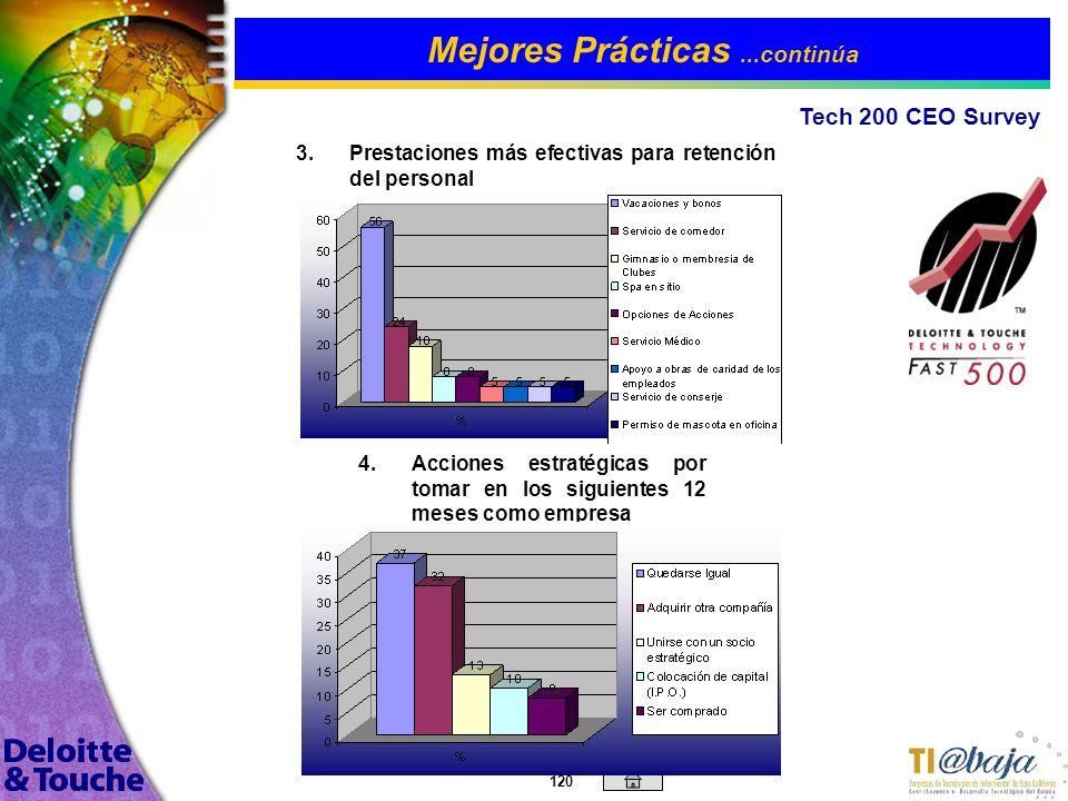 119 Mejores Prácticas 2002 Technology Fast 500 / 200 CEO Survey 1. 1.Factor principal para el éxito de la Compañía Anualmente, Deloitte & Touche reali