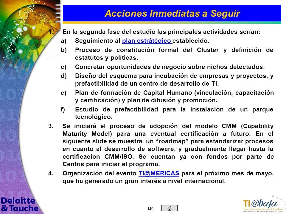 139 Contenido Introducción Objetivos Generales y Específicos Metodología Empleada Tendencias del Mercado Análisis de Fortalezas, Oportunidades, Debili