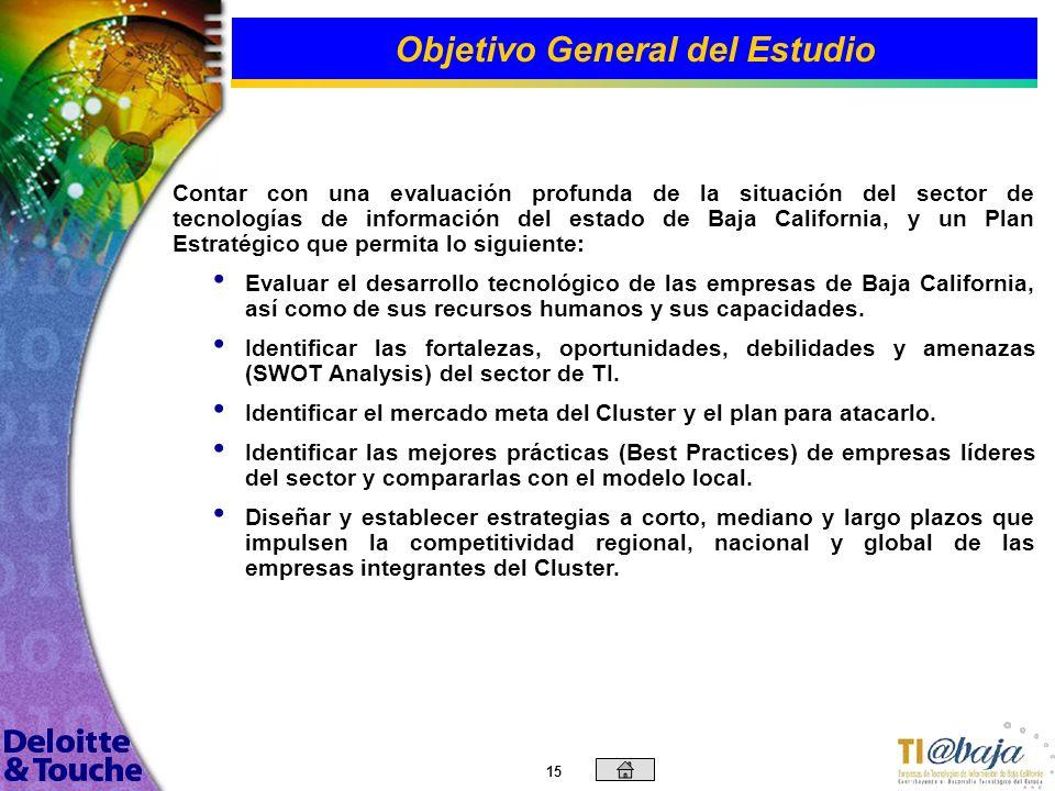 14 Contenido Introducción Objetivos Generales y Específicos Objetivos Generales y Específicos Metodología Empleada Tendencias del Mercado Análisis de