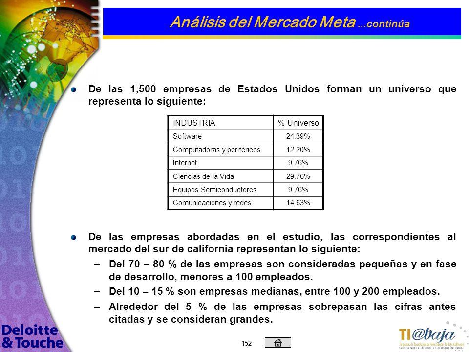 151 Contenido Introducción Objetivos Generales y Específicos Metodología Empleada Tendencias del Mercado Análisis de Fortalezas, Oportunidades, Debili
