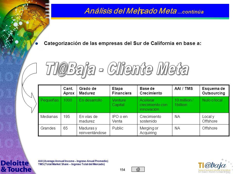 153 De acuerdo al censo económico de California de 1997 Análisis del Mercado Meta...continúa