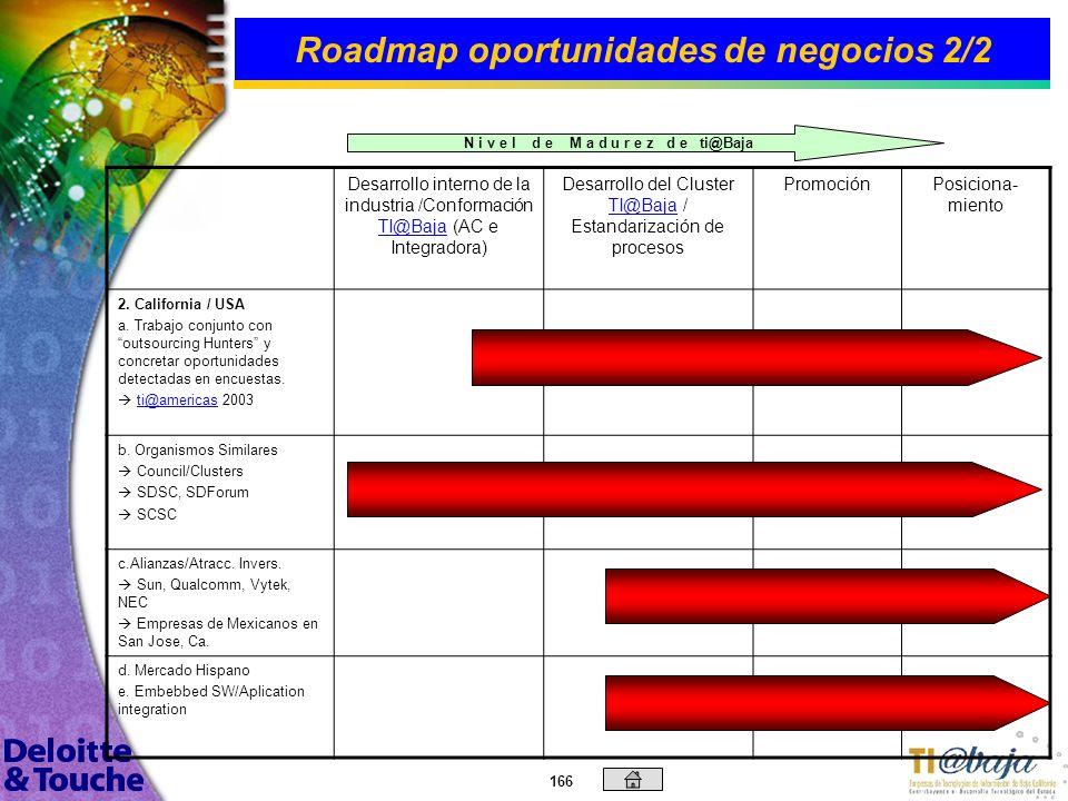 165 Roadmap oportunidades de negocios 1/2 Desarrollo interno de la industria /Conformación TI@Baja (AC e Integradora) TI@Baja Desarrollo del Cluster T