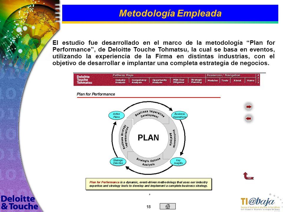 17 ObjetivosContenido Introducción Objetivos Generales y Específicos Metodología Empleada Tendencias del Mercado Análisis de Fortalezas, Oportunidades