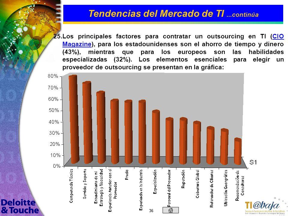 35 Tendencias del Mercado de TI...continúa 24. 24.La gráfica presenta las prioridades para gasto en TI (CIO Magazine), proyectadas de julio 2002 a dic