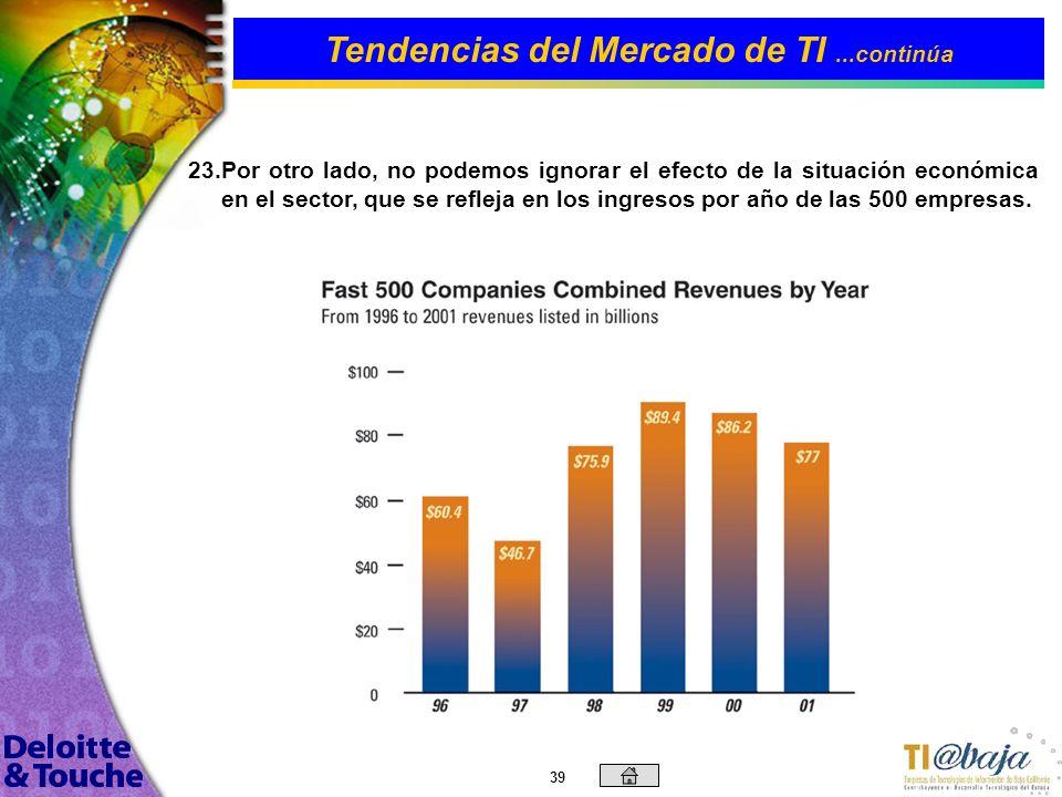 38 Tendencias del Mercado de TI...continúa 22. 22.De acuerdo al universo de la encuesta Tech Fast 500, de 1998 a 2002, es interesante observar que cas