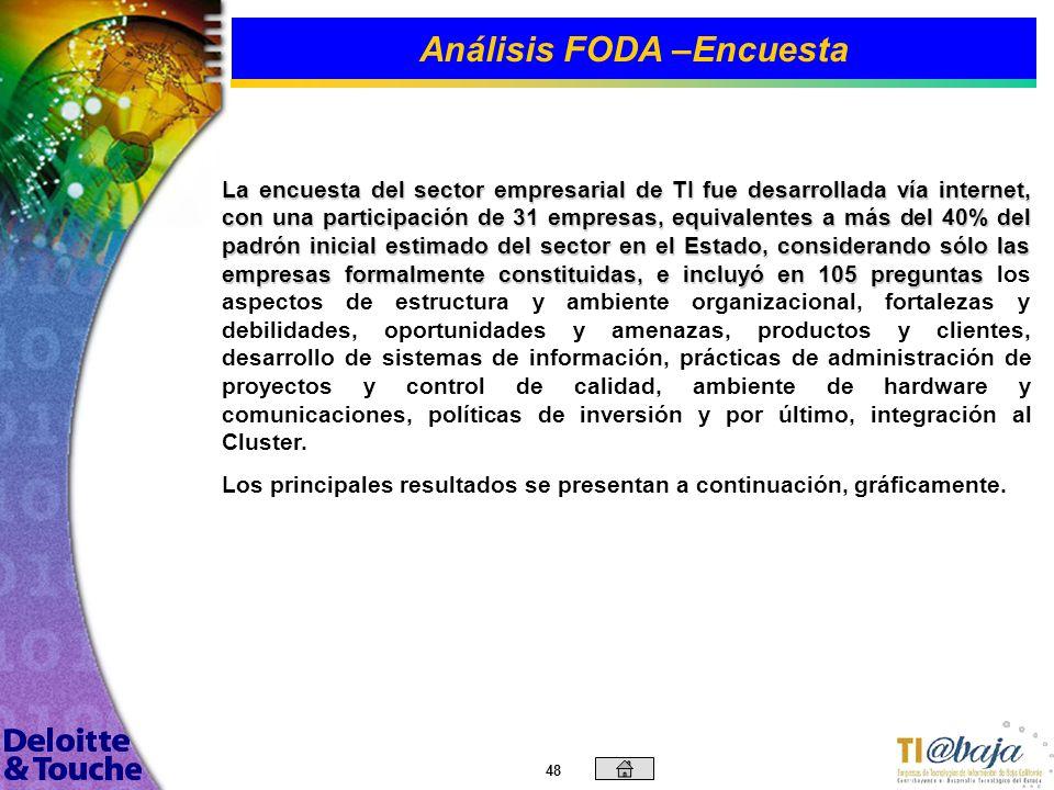 47 Contenido Introducción Objetivos Generales y Específicos Metodología Empleada Tendencias del Mercado Análisis FODA –Fortalezas, Oportunidades, Debi