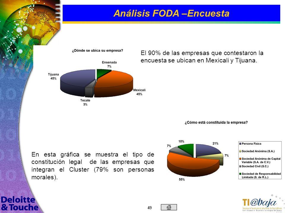 48 Análisis FODA –Encuesta La encuesta del sector empresarial de TI fue desarrollada vía internet, con una participación de 31 empresas, equivalentes