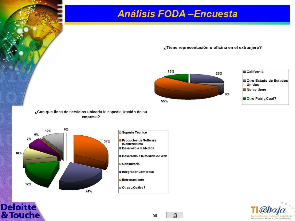 49 Análisis FODA –Encuesta El 90% de las empresas que contestaron la encuesta se ubican en Mexicali y Tijuana. En esta gráfica se muestra el tipo de c