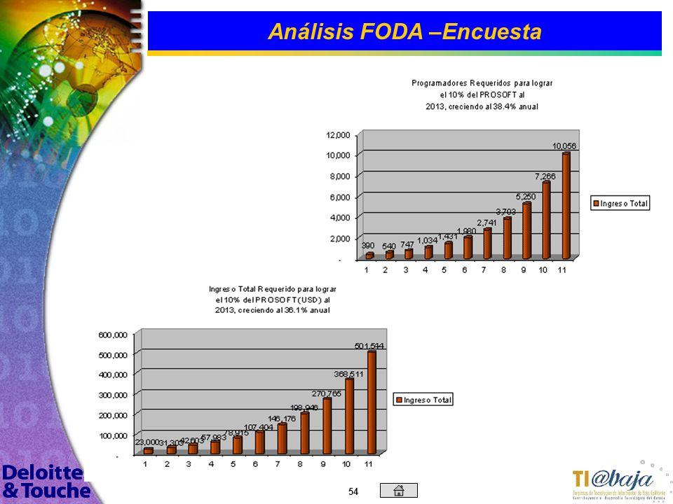 53 Análisis FODA –Encuesta En la gráfica superior nos da un ingreso promedio por empresa de $ 770,043 USD. Excluyendo a las tres empresas mas grandes
