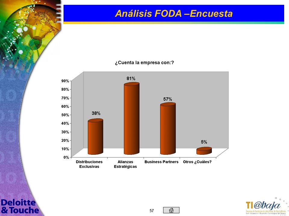 56 Análisis FODA –Encuesta Se puede observar que las proporciones del personal dedicado por linea de servicio se mantienen de acuerdo a las dos gráfic