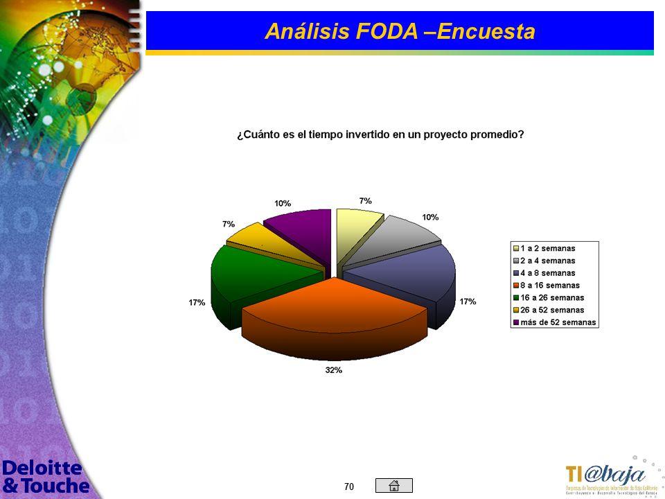 69 | Análisis FODA –Encuesta La gráfica muestra que Horas/Hombre para cotización de proyectos es la practica mas utilizada por las empresas. A su vez