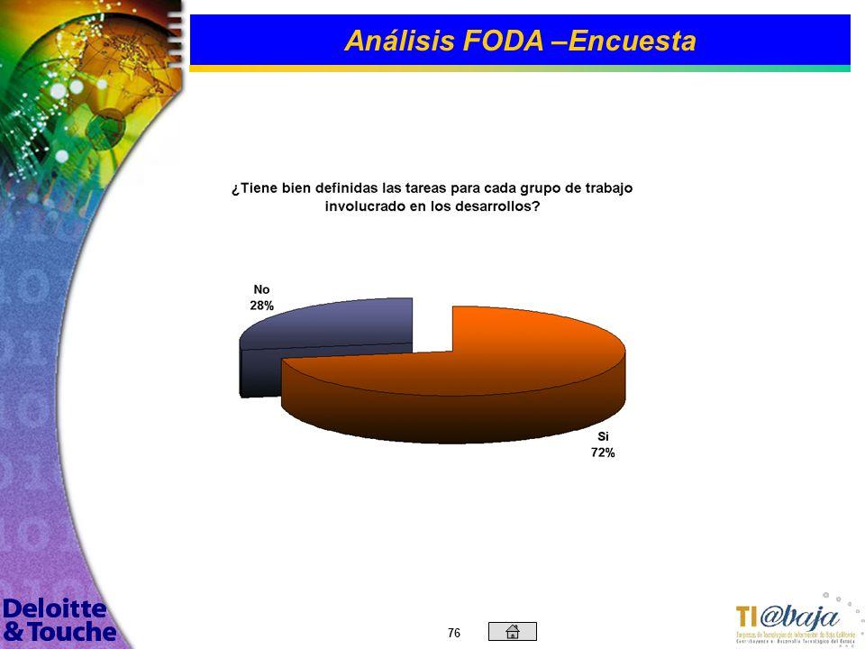 75 Análisis FODA –Encuesta