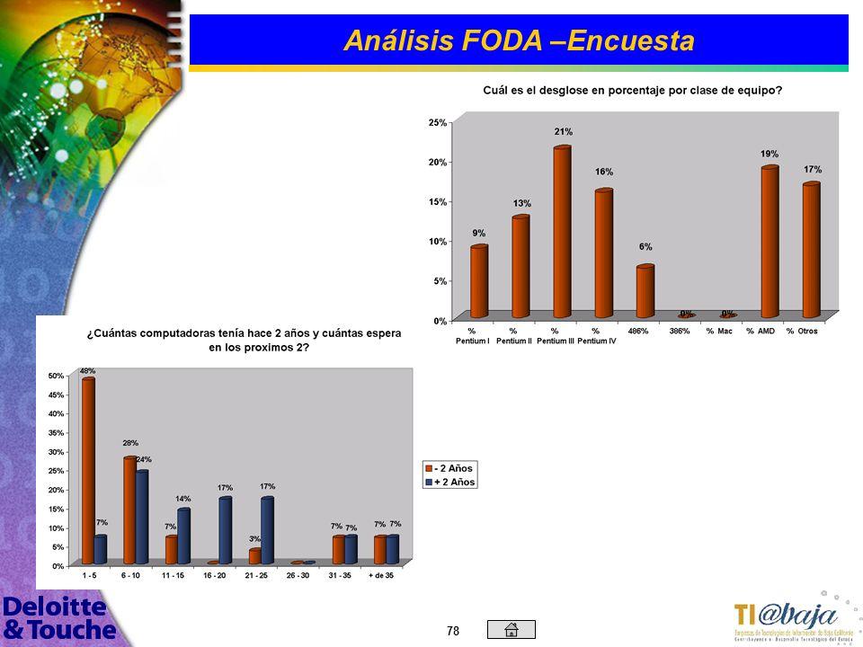 77 Análisis FODA –Encuesta Si consideramos al personal permanente y eventual, la proporción se mantiene, con un promedio entre PC´s a empleados es de