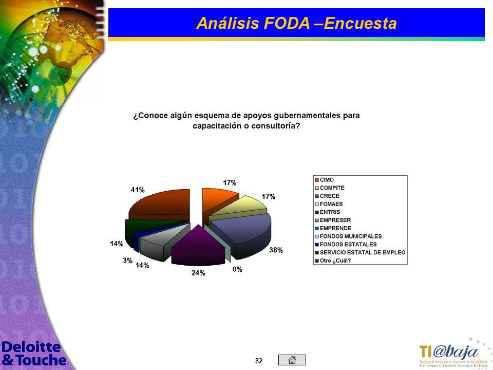 81 Análisis FODA –Encuesta