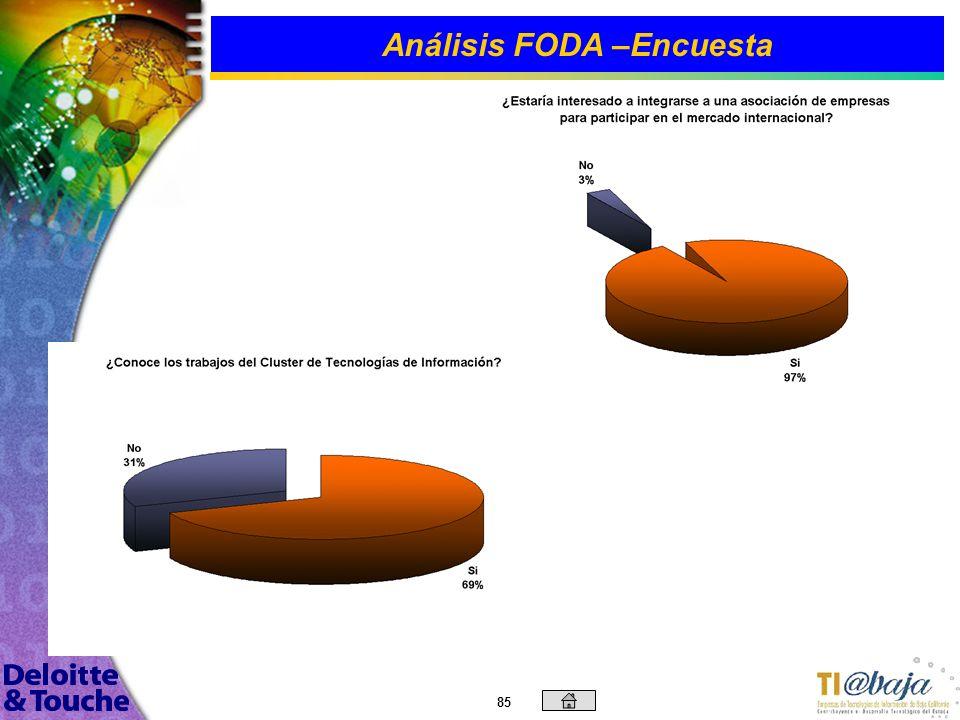 84 Análisis FODA –Encuesta