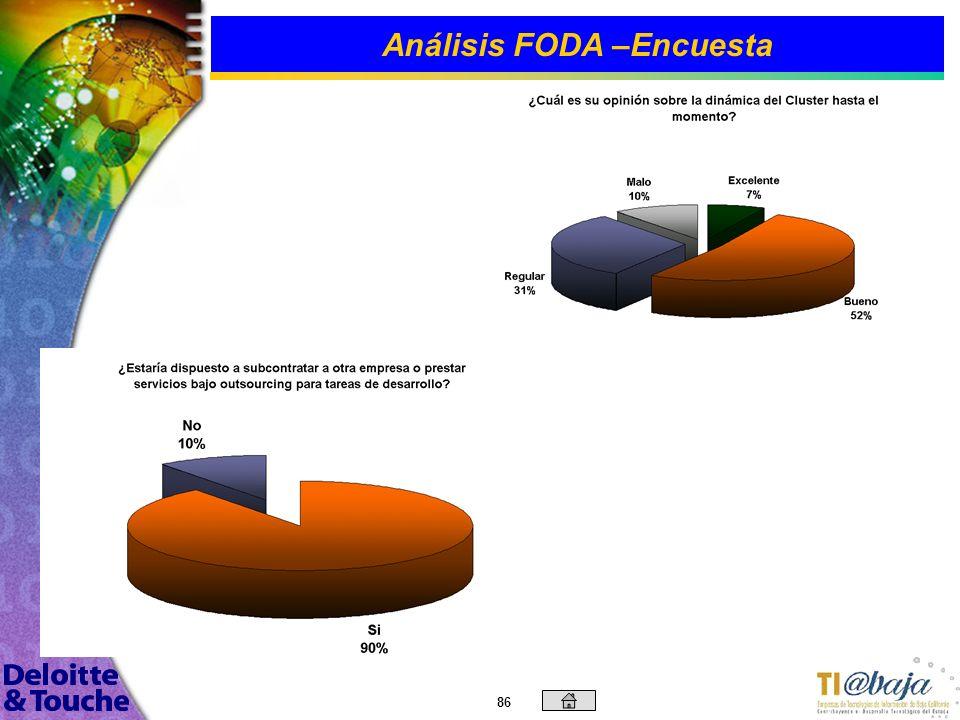85 Análisis FODA –Encuesta