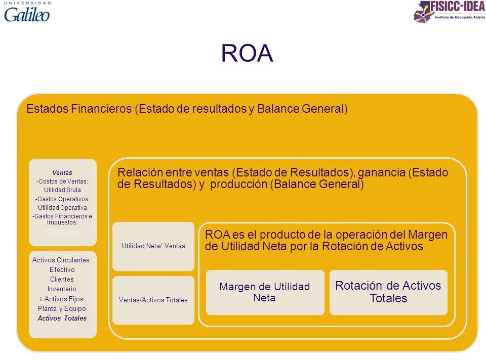 ROA Estados Financieros (Estado de resultados y Balance General) Ventas -Costos de Ventas: Utilidad Bruta -Gastos Operativos: Utilidad Operativa -Gast